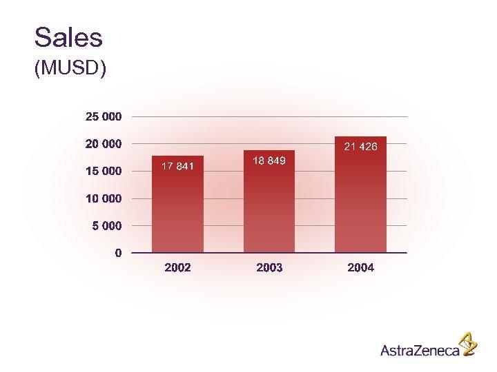 Sales (MUSD)