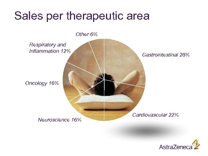Sales per therapeutic area Other 6% Respiratory and Inflammation 12% Gastrointestinal 28% Oncology 16%