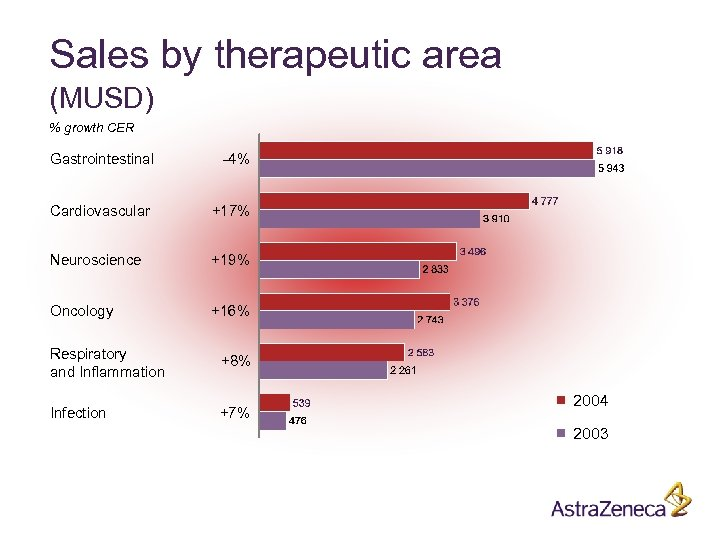Sales by therapeutic area (MUSD) % growth CER Gastrointestinal -4% Cardiovascular +17% Neuroscience +19%