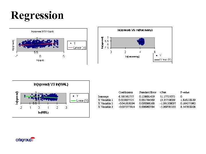 Regression Coefficients t Stat P-value 6. 585561757 0. 023837525 -0. 041828294 -0. 037377914 0.