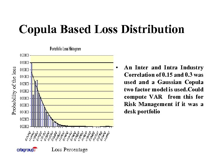 Copula Based Loss Distribution Probability of the loss • An Inter and Intra Industry