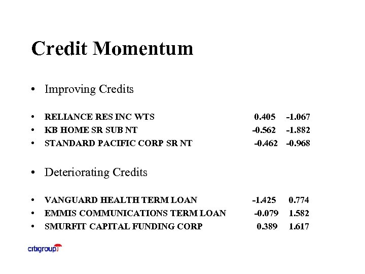 Credit Momentum • Improving Credits • • • RELIANCE RES INC WTS KB HOME