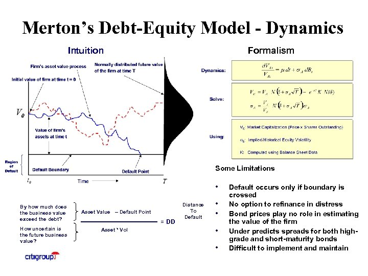 Merton's Debt-Equity Model - Dynamics Intuition Formalism Some Limitations • By how much does
