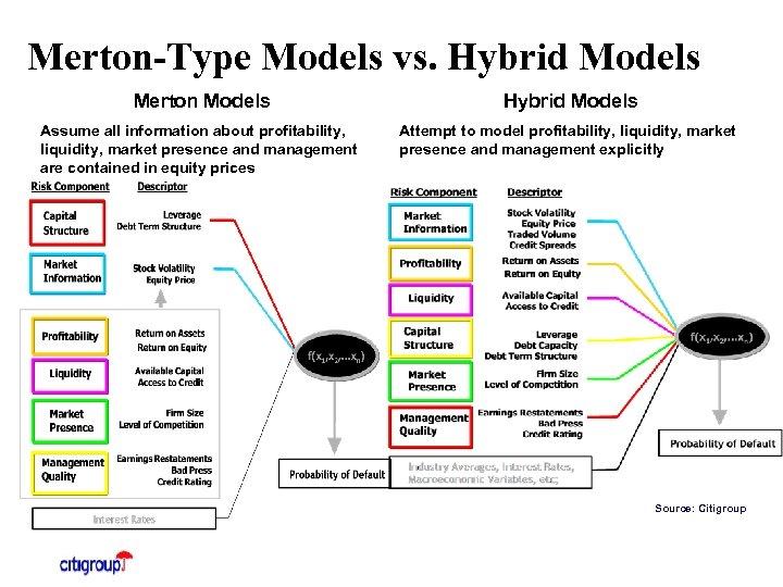 Merton-Type Models vs. Hybrid Models Merton Models Hybrid Models Assume all information about profitability,
