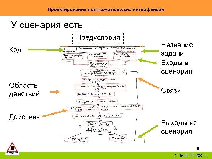 Проектирование пользовательских интерфейсов У сценария есть Предусловия Код Область действий Действия Название задачи Входы