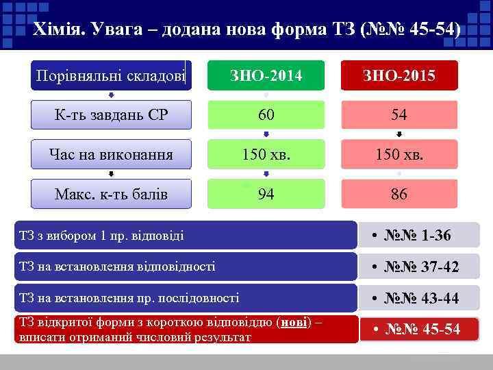 Хімія. Увага – додана нова форма ТЗ (№№ 45 -54) Порівняльні складові ЗНО-2014 ЗНО-2015