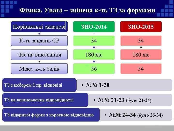Фізика. Увага – змінена к-ть ТЗ за формами Порівняльні складові ЗНО-2014 ЗНО-2015 К-ть завдань