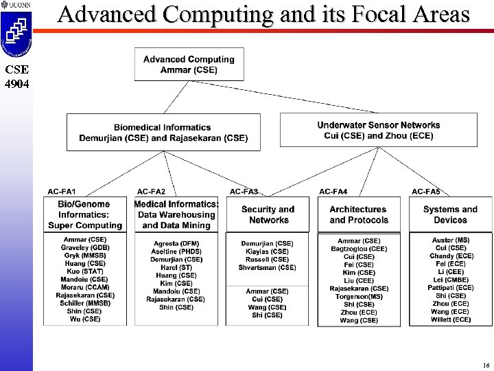 Advanced Computing and its Focal Areas CSE 4904 16