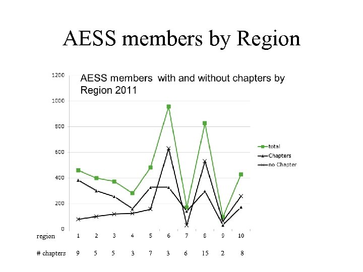 AESS members by Region region # chapters 9 5 5 3 7 3 6