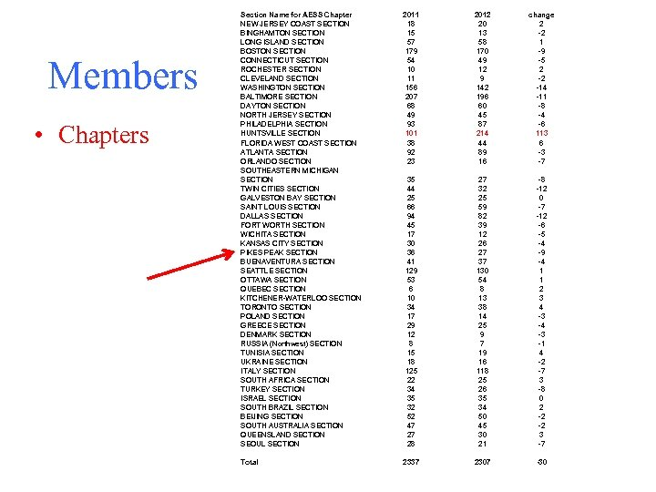 Members • Chapters Section Name for AESS Chapter NEW JERSEY COAST SECTION BINGHAMTON SECTION