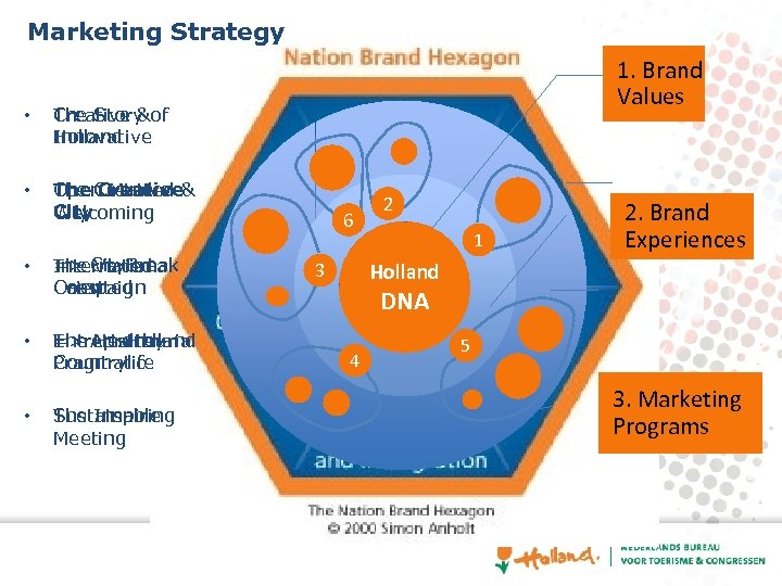 Marketing Strategy • The Story Creative &of Holland Innovative • 1. Brand Values The