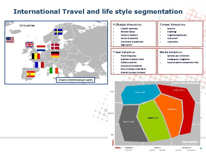 International Travel and life style segmentation 6 lifestyle dimensions 10 Countries • • •