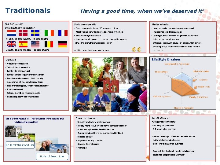 Traditionals 'Having a good time, when we've deserved it' Size & Countries Socio demographic