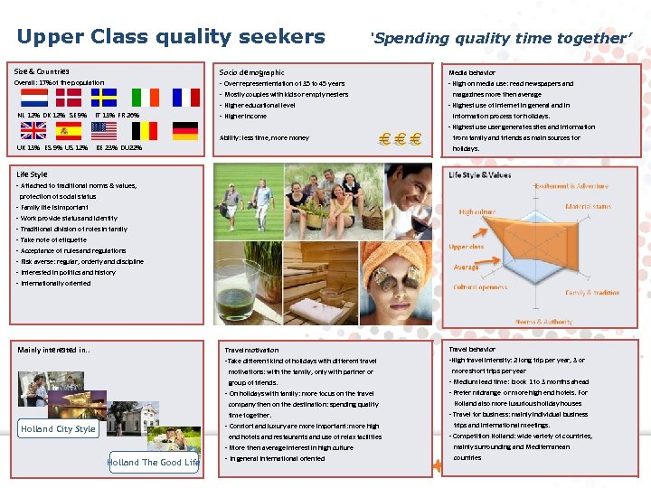 Upper Class quality seekers 'Spending quality time together' Size & Countries Socio demographic Media