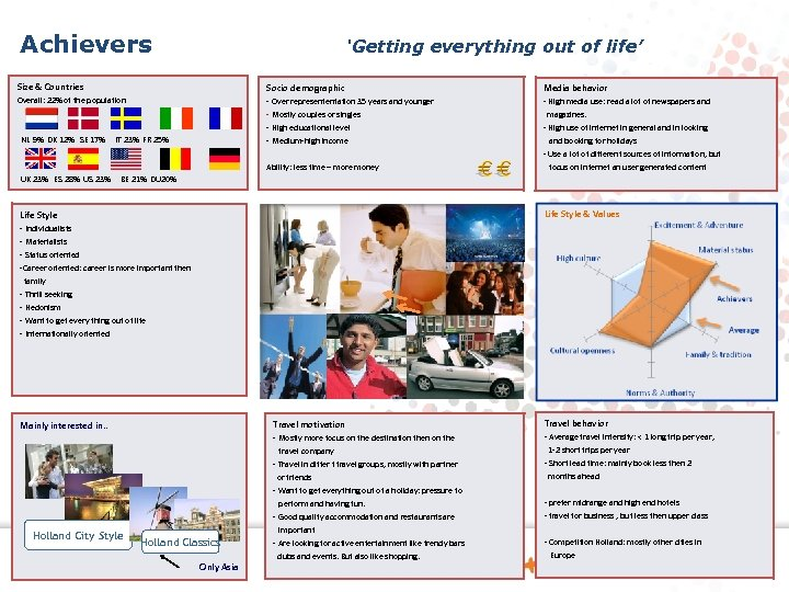 Achievers 'Getting everything out of life' Size & Countries Socio demographic Media behavior Overall: