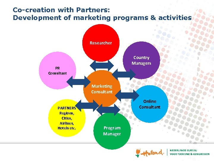 Co-creation with Partners: Development of marketing programs & activities Researcher Country Managers PR Consultant