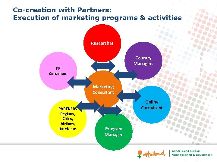 Co-creation with Partners: Execution of marketing programs & activities Researcher Country Managers PR Consultant