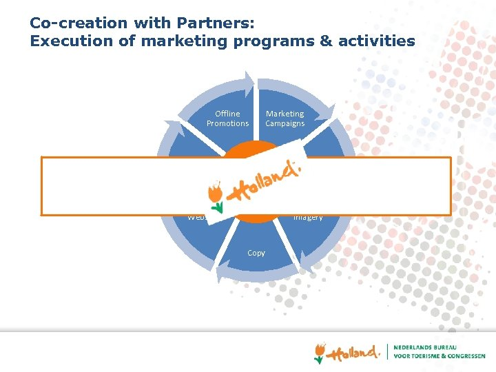 Co-creation with Partners: Execution of marketing programs & activities Offline Promotions Social Media Marketing