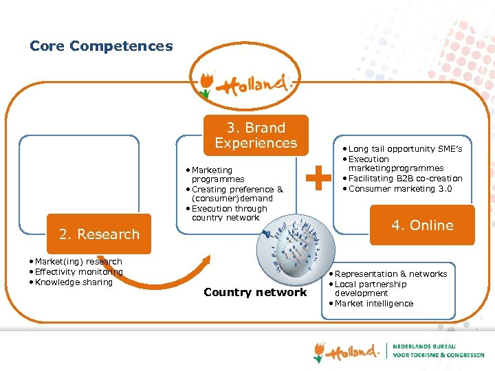 Core Competences 3. Brand Experiences • Marketing programmes • Creating preference & (consumer)demand •