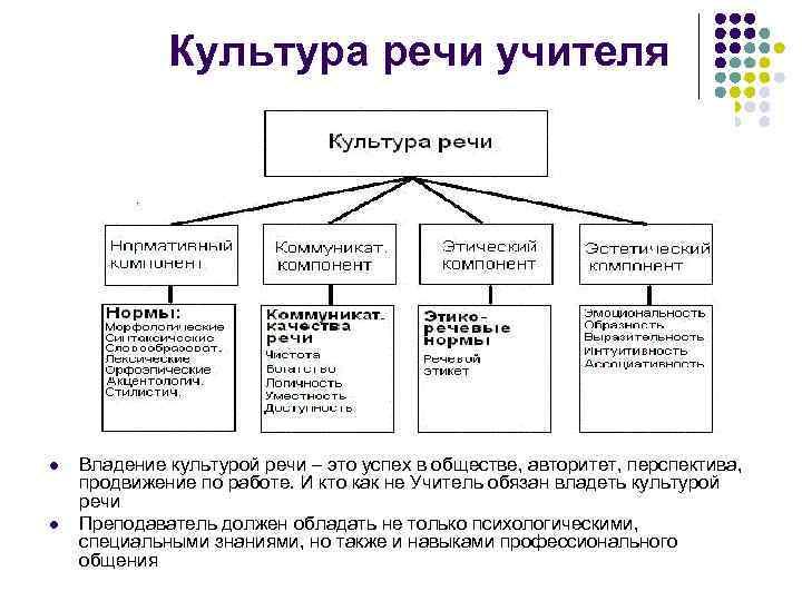 Культура речи учителя l l Владение культурой речи – это успех в обществе, авторитет,