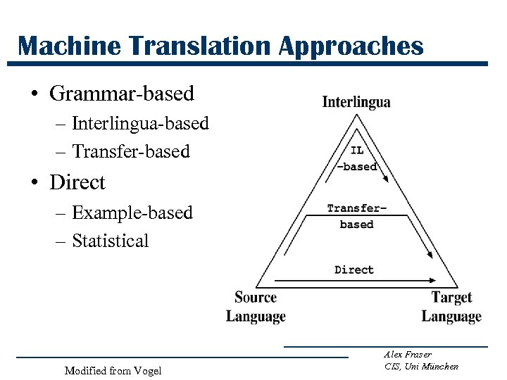 Machine Translation Approaches • Grammar-based – Interlingua-based – Transfer-based • Direct – Example-based –