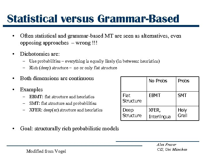 Statistical versus Grammar-Based • Often statistical and grammar-based MT are seen as alternatives, even