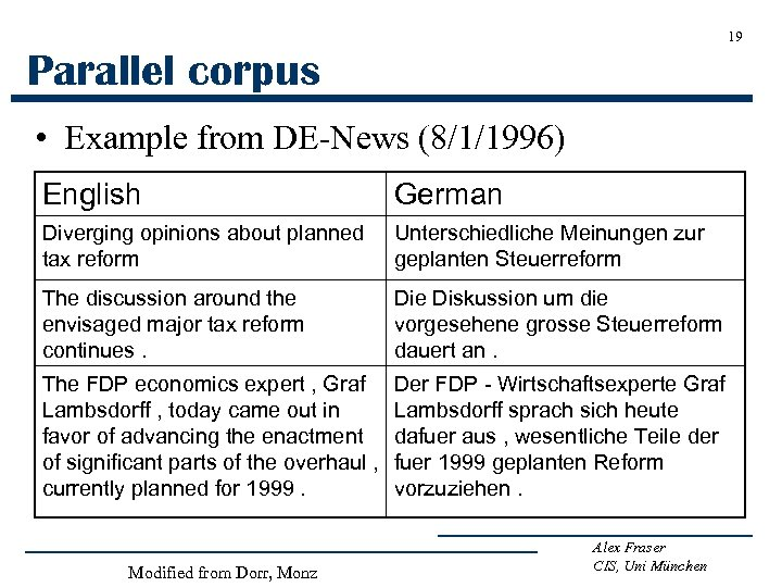 19 Parallel corpus • Example from DE-News (8/1/1996) English German Diverging opinions about planned