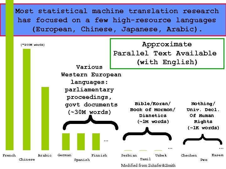 20 Most statistical machine translation research has focused on a few high-resource languages (European,