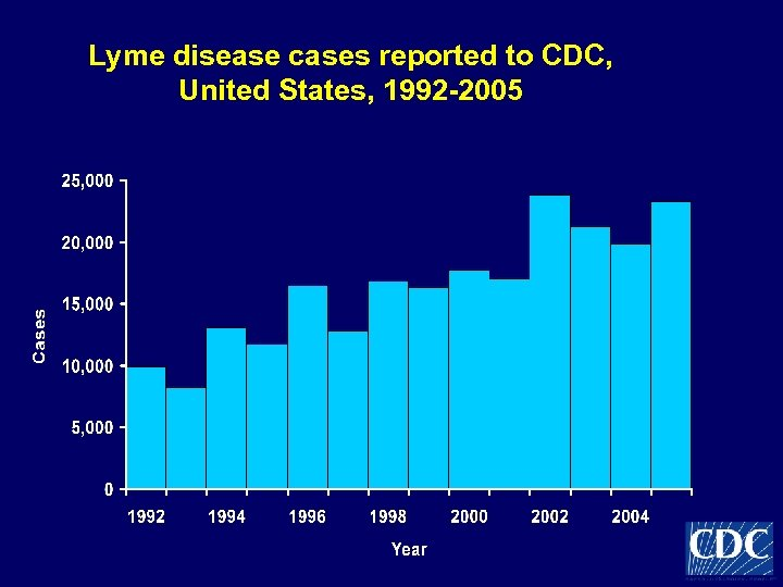 Lyme disease cases reported to CDC, United States, 1992 -2005