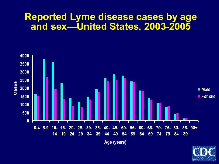 Reported Lyme disease cases by age and sex—United States, 2003 -2005