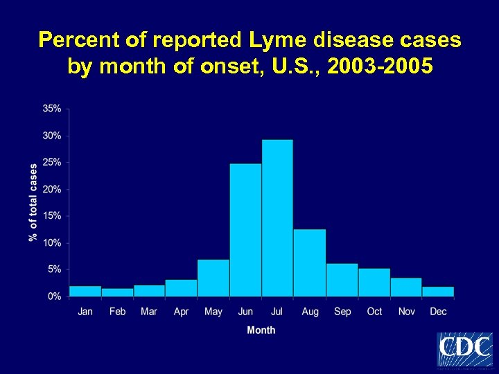 Percent of reported Lyme disease cases by month of onset, U. S. , 2003