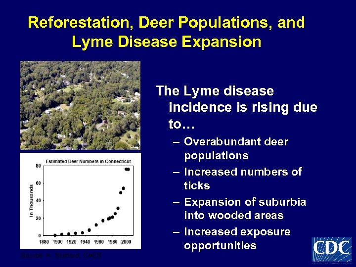 Reforestation, Deer Populations, and Lyme Disease Expansion The Lyme disease incidence is rising due