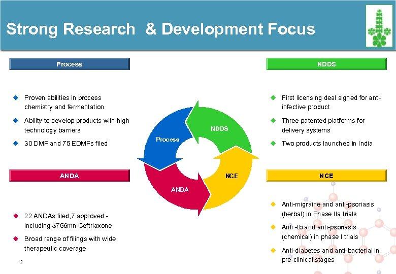 Strong Research & Development Focus Process NDDS u Proven abilities in process u First