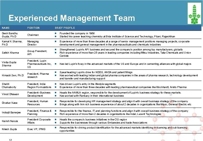 Experienced Management Team NAME POSITION BRIEF PROFILE Desh Bandhu Gupta, Ph. D Chairman n