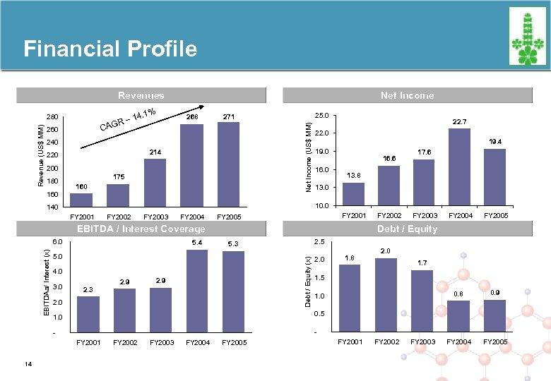 Financial Profile Revenues – AGR % 14. 1 268 C 260 240 214 220