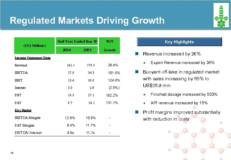 Regulated Markets Driving Growth Half Year Ended Sep 30 YOY Key Highlights (US$ Millions)