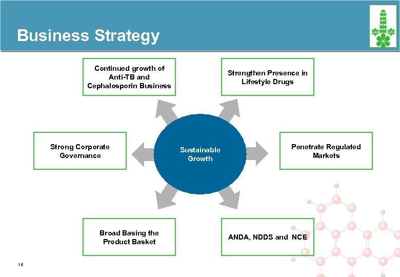 Business Strategy Continued growth of Anti-TB and Cephalosporin Business Strong Corporate Governance Broad Basing
