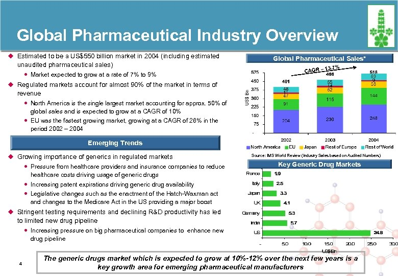 Global Pharmaceutical Industry Overview u Estimated to be a US$550 billion market in 2004