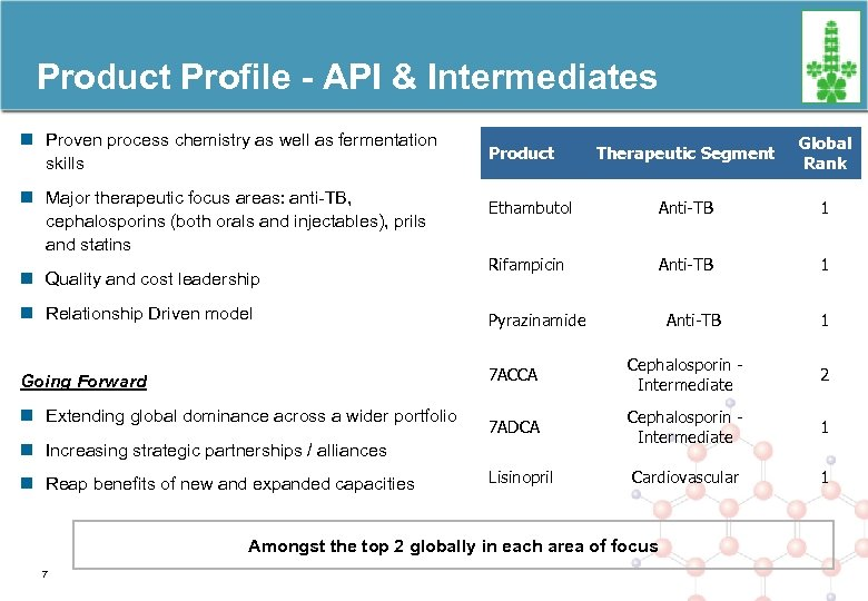 Product Profile - API & Intermediates n Proven process chemistry as well as fermentation
