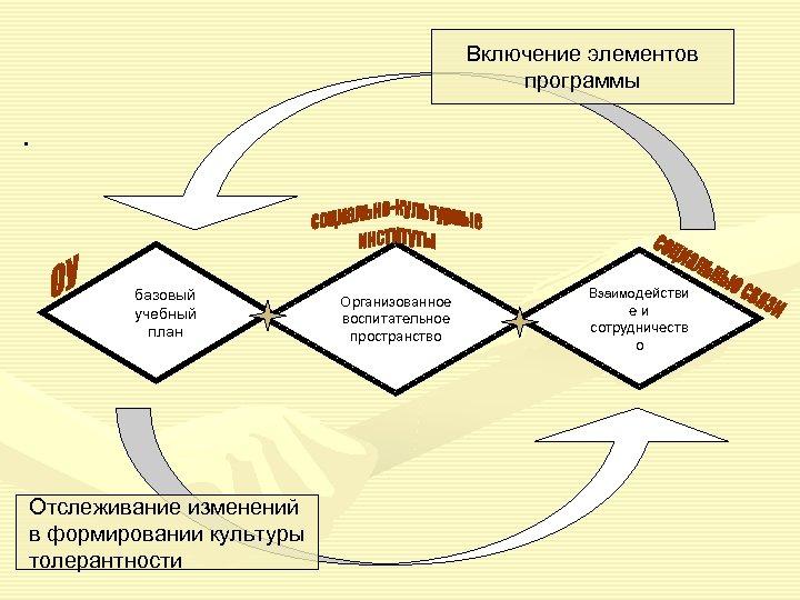 Включение элементов программы. базовый учебный план Отслеживание изменений в формировании культуры толерантности Организованное воспитательное