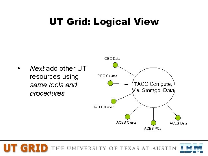 UT Grid: Logical View GEO Data • Next add other UT resources using same