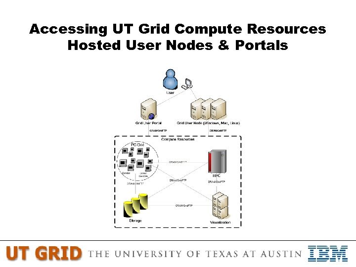 Accessing UT Grid Compute Resources Hosted User Nodes & Portals