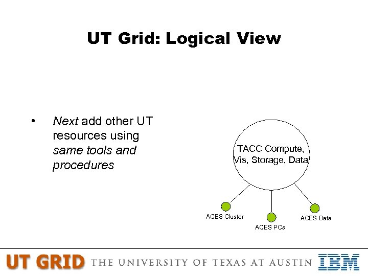 UT Grid: Logical View • Next add other UT resources using same tools and
