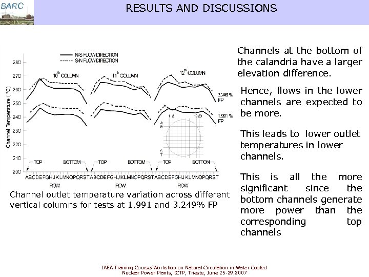 BARC RESULTS AND DISCUSSIONS Channels at the bottom of the calandria have a larger