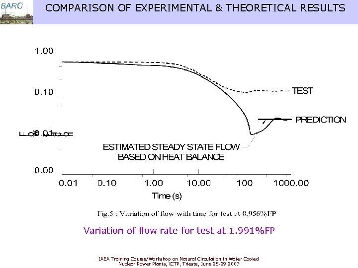 BARC COMPARISON OF EXPERIMENTAL & THEORETICAL RESULTS Variation of flow rate for test at
