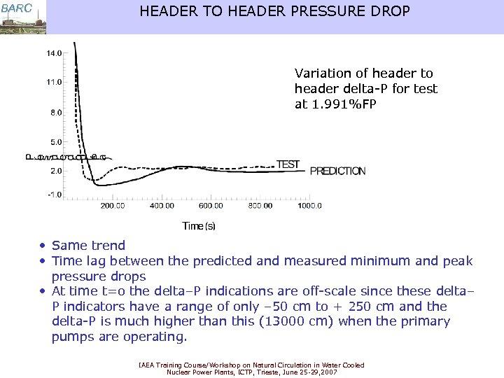 BARC HEADER TO HEADER PRESSURE DROP Variation of header to header delta-P for test