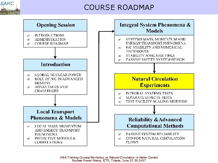 BARC COURSE ROADMAP IAEA Training Course/Workshop on Natural Circulation in Water Cooled Nuclear Power