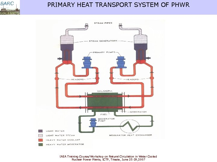 BARC PRIMARY HEAT TRANSPORT SYSTEM OF PHWR IAEA Training Course/Workshop on Natural Circulation in