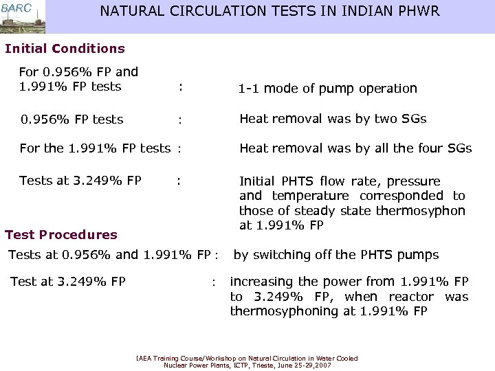 BARC NATURAL CIRCULATION TESTS IN INDIAN PHWR Initial Conditions For 0. 956% FP and