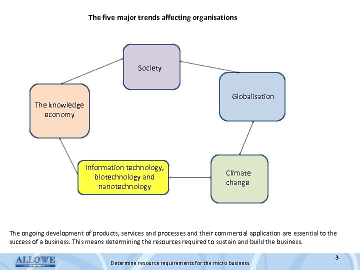 The five major trends affecting organisations Society Globalisation The knowledge economy Information technology, biotechnology